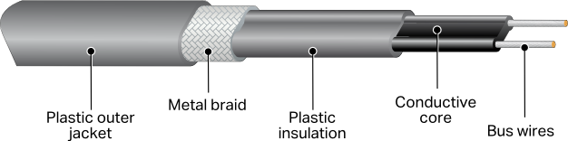 Labeled diagram of PTC cable construction